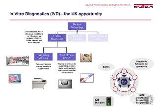 In Vitro Diagnostics (IVD) - the UK opportunity
