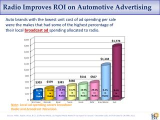 Radio Improves ROI on Automotive Advertising