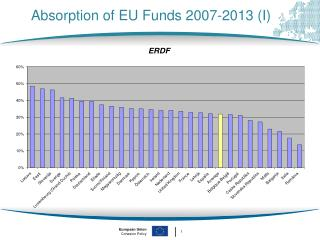 Absorption of EU Funds 2007-2013 (I)