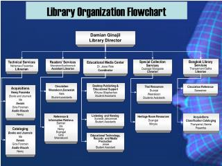 Library Organization Flowchart