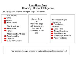 Index/Home Page Heading: Global Intelligence