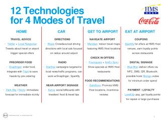 12 Technologies  for 4 Modes of Travel