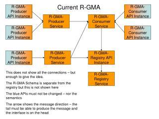 Current R-GMA