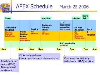APEX Schedule     March 22 2006