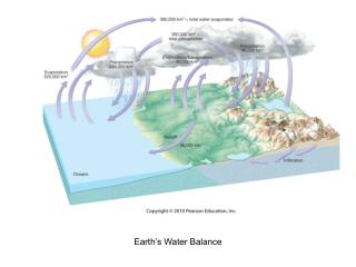 Earth's Water Balance