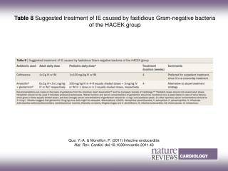 Table 8  Suggested treatment of IE caused by fastidious Gram-negative bacteria of the HACEK group