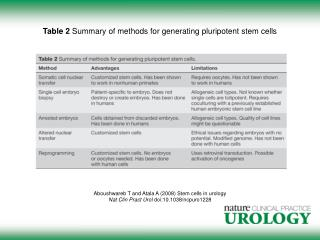 Table 2  Summary of methods for generating pluripotent stem cells