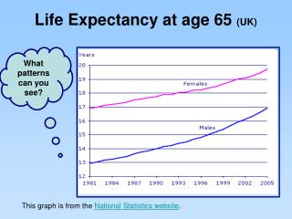 Life Expectancy at age 65  (UK)