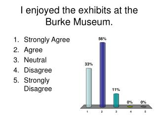 I enjoyed the exhibits at the Burke Museum.