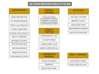 20-YEAR MASTER FACILITY PLAN