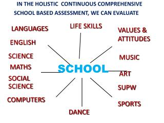IN THE HOLISTIC  CONTINUOUS COMPREHENSIVE  SCHOOL BASED ASSESSMENT, WE CAN EVALUATE