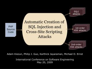 Automatic Creation of  SQL Injection and Cross-Site Scripting  Attacks