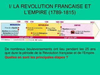 I/ LA REVOLUTION FRANCAISE ET L'EMPIRE (1789-1815)