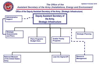 Office of the Deputy Assistant Secretary of the Army  (Strategic Infrastructure)