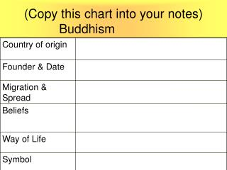 (Copy this chart into your notes)		Buddhism