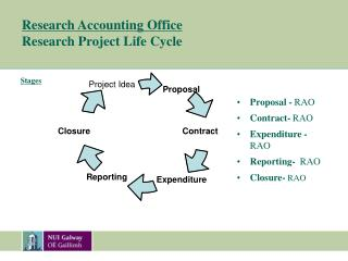 Research Accounting Office Research Project Life Cycle