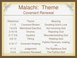 Malachi:  Theme Covenant Renewal