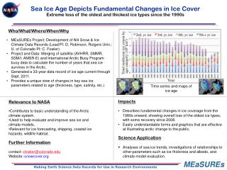 Sea Ice Age Depicts Fundamental Changes in Ice Cover