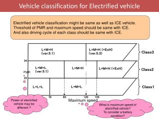 Vehicle classification for Electrified vehicle