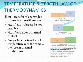 TEMPERATURE & ZEROTH LAW OF THERMODYNAMICS