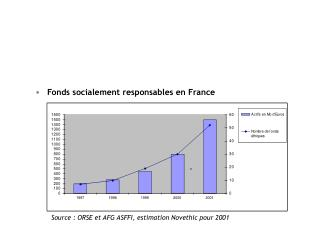 Fonds socialement responsables en France