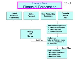 Lecture Four Financial Forecasting