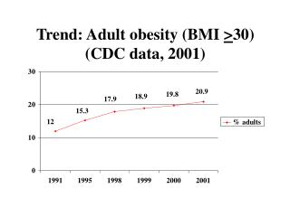 Trend: Adult obesity (BMI  > 30)  (CDC data, 2001)
