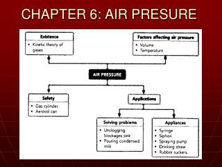 CHAPTER 6: AIR PRESURE