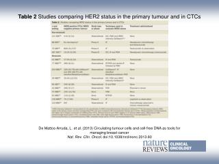 Table 2  Studies comparing HER2 status in the primary tumour and in CTCs