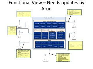 Functional View – Needs updates by Arun