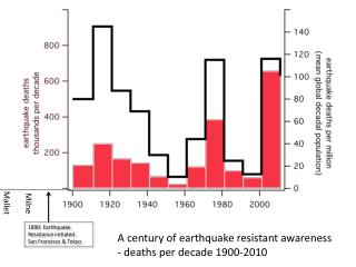 A century of earthquake resistant awareness - deaths per decade 1900-2010