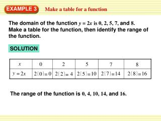 The range of the function is  0, 4, 10, 14,  and  16.