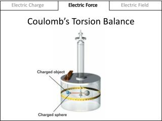 Coulomb's Torsion Balance
