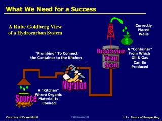 What We Need for a Success