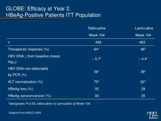 GLOBE: Efficacy at Year 2, HBeAg-Positive Patients ITT Population