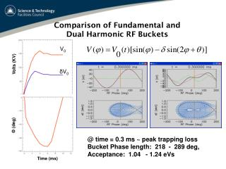 Comparison of Fundamental and  Dual Harmonic RF Buckets