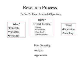 Research Process Define Problem, Research Objectives