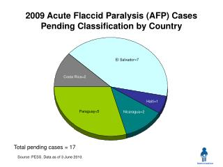 2009 Acute Flaccid Paralysis (AFP) Cases Pending Classification by Country