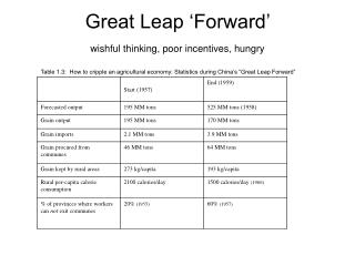 Great Leap  Forward   wishful thinking, poor incentives, hungry