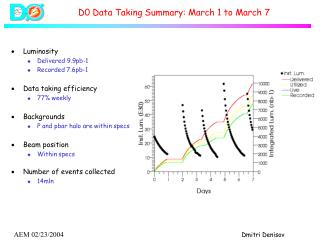 D0 Data Taking Summary: March 1 to March 7
