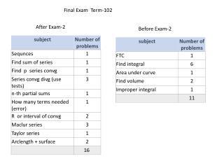 Final Exam Term-102
