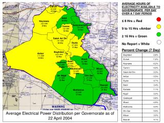 Average Electrical Power Distribution per  Governorate as of  22 April 2004
