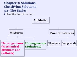 classification of matter: