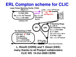 ERL Compton scheme for CLIC