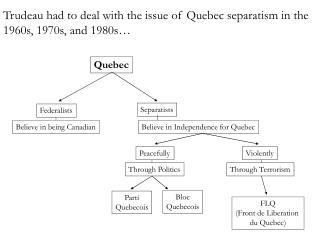 Trudeau had to deal with the issue of Quebec separatism in the 1960s, 1970s, and 1980s…
