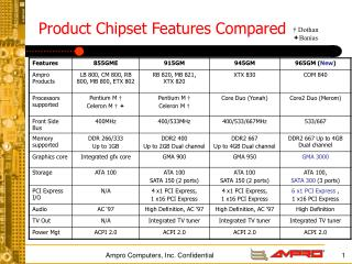 Product Chipset Features Compared