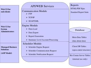 API/WEB Services