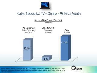 Cable Networks: TV + Online =  93 Hrs  a Month