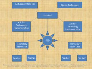 A.P. for Technology Implementation