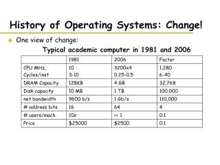 History of Operating Systems: Change!